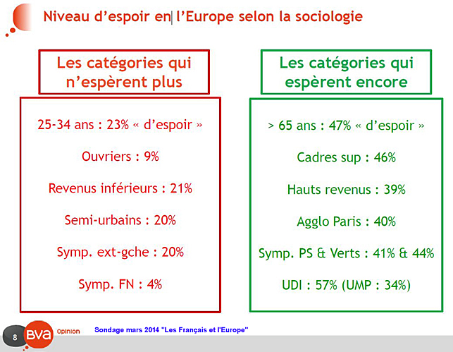 union europeenne percue selon sociologie
