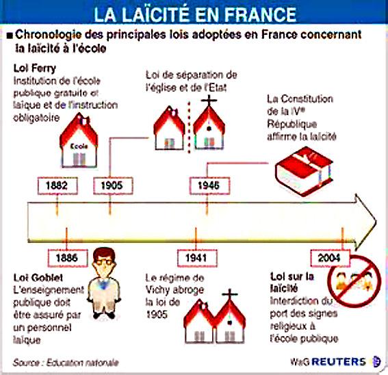 laicite-lois-en-france