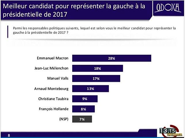 macron-sondage-odoxa-2016-09