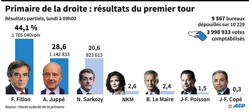 2016-resultats-primaire-droite-1er-tour