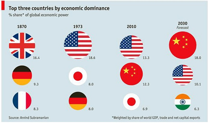 top-three-countries-by-economic-dominance-history-and-future