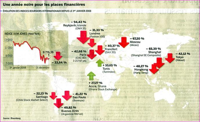 2008-12-bilan-des-bourses-mondiales