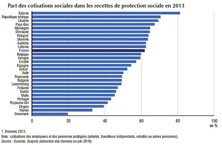 cotisations-sociales-dans-les-recettes-de-la-protection-sociale-comparaison-2013
