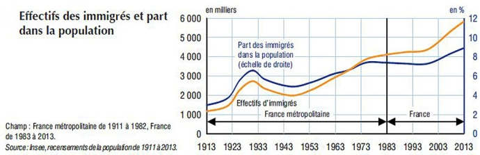 immigres-en-france-1913-2013