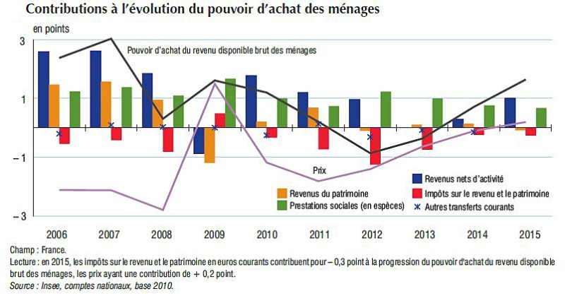 pouvoir-d-achat-des-menages-france-2006-2015