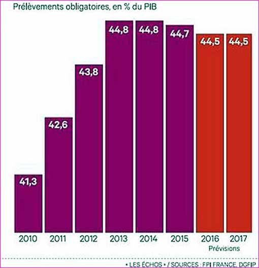 2017-2010-prelevements-obligatoires-hollande