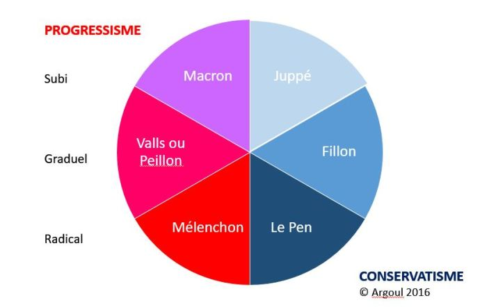 progressismes-et-conservatismes