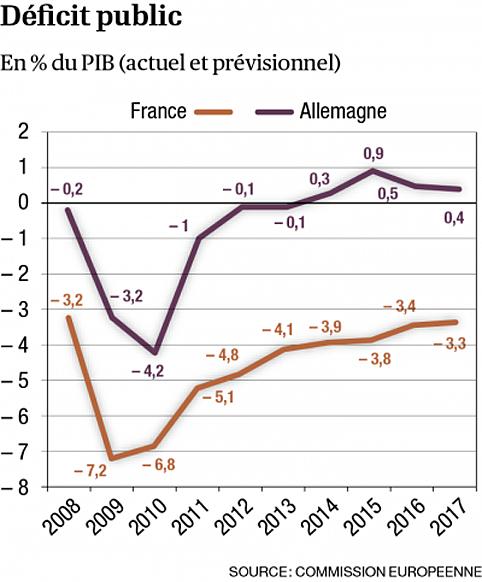 2017-2008-deficit-public-france-allemagne
