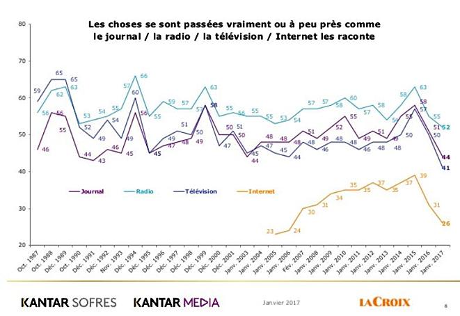 2017-confiance-francais-dans-les-medias