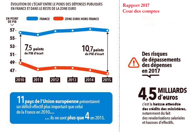 rapport-cour-des-comptes-2017-deficit-hollande