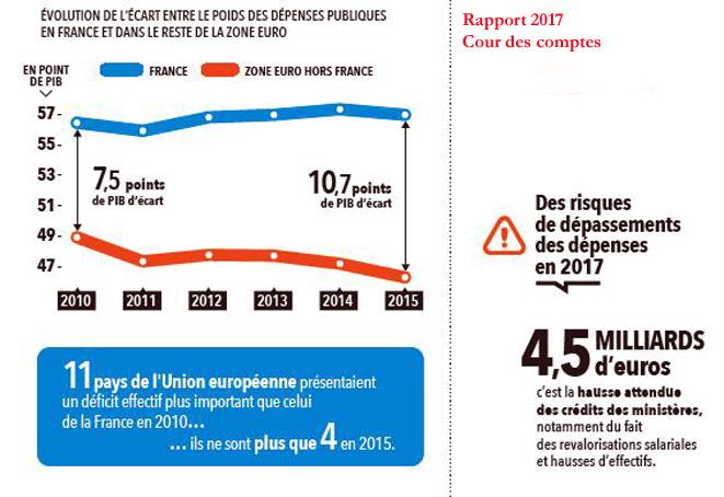 rapport-cour-des-comptes-2017-deficit-hollande