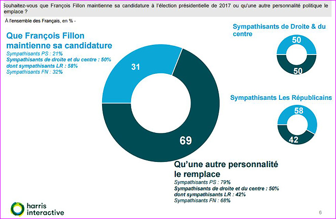 sondage-harris-2017-candidature-fillon