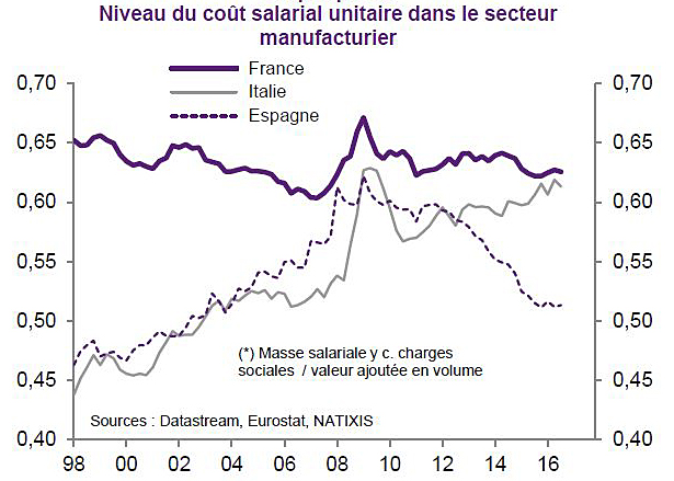 2017-1998-france-niveau-cout-salarial-compare