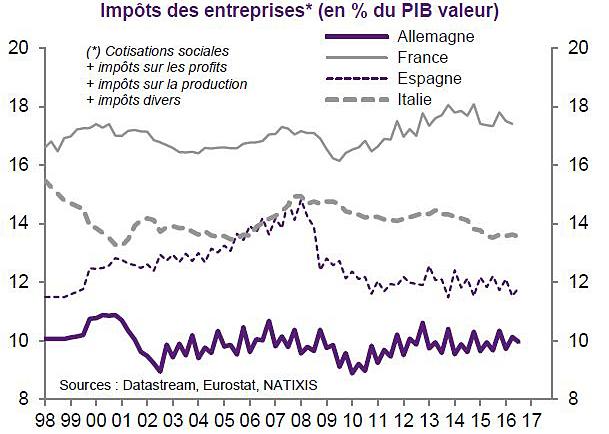 2017-1998-france-niveau-impots-entreprises-compare
