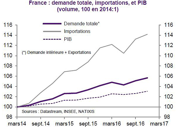 2017-2014-france-importations-et-demande