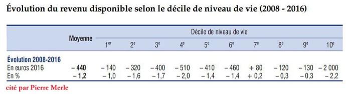 caf24b9d58e04a L Etat français redistribue plus que les autres et, dans les statistiques,  l inégalité entre les plus riches et les plus pauvres y est moins forte ...